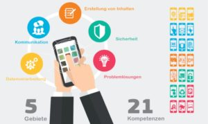 Digitale Komptenzen nach DigComp 2.0